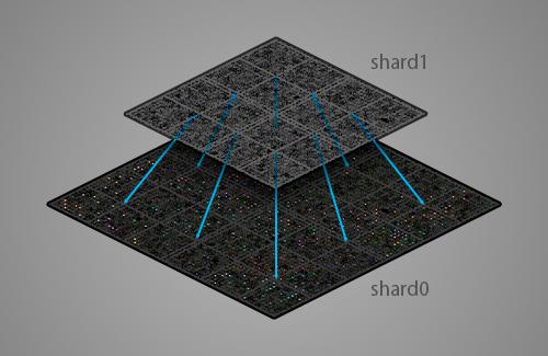 world shards launched screeps blog